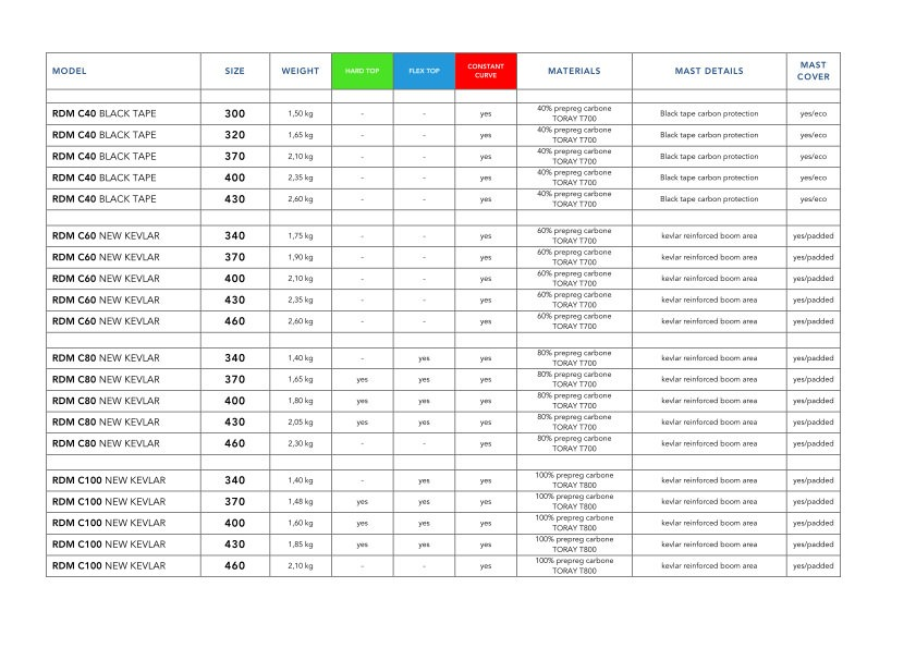 RDM-masts-range_details